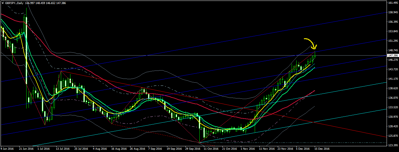gbpjpy-daily