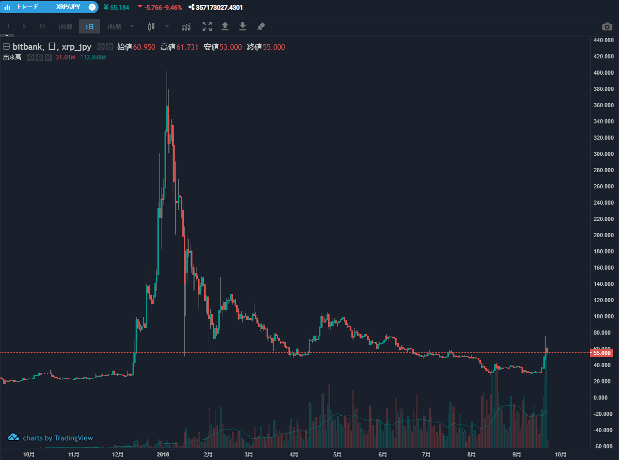 xrp_day